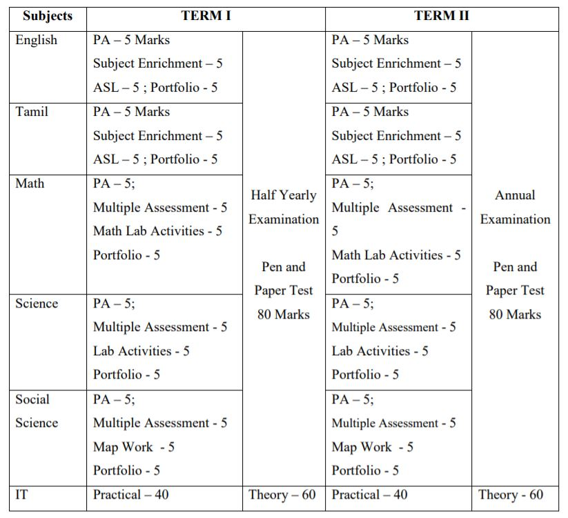 System of Assessment and Examination (Class I to IX)